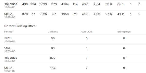 clive lloyd stats