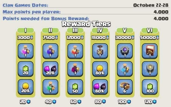 Clan Game Rewards in October 2020