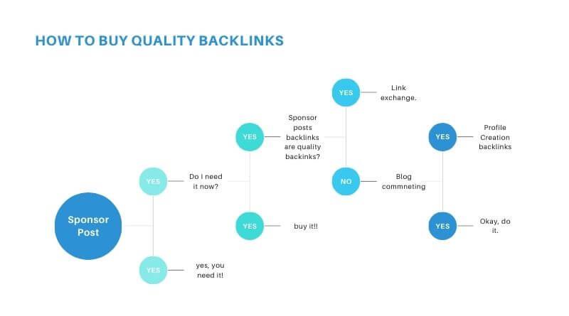 High quality backlinks sites Archives - Blogili